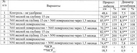 Таблица внесения азотного удобрения.