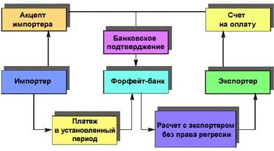 Чем факторинг отличается от форфейтинга