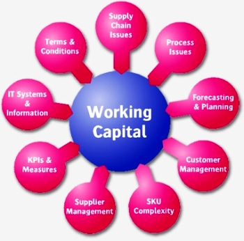 management of working capital Management of working capital- britannia industries ltd 1 1 working capital every organisation commercial as well as non-commercial requires some amount of fixed capital for procurement of fixed assets viz land and building, plant and machinery, furniture and fixtures, vehicles etc.
