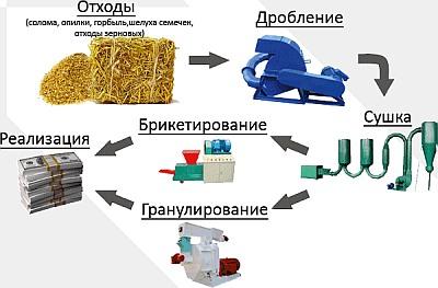 Схема производства брикетов из соломы.