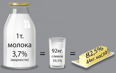 Сколько получить масла из молока.