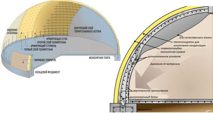 Схема устройства пневмоопалубки.