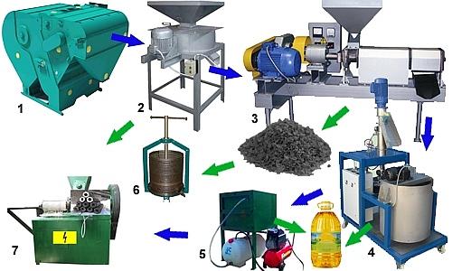 Схема производства растительного масла.